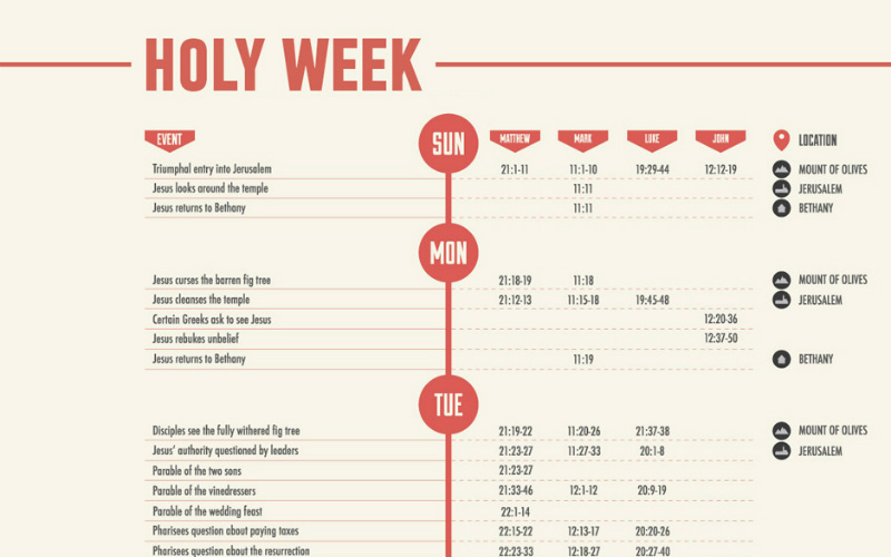 The Timeline of Holy Week, Mapped in 1 Infographic