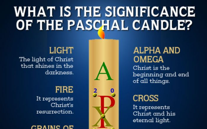 The Meaning of the Hidden Symbols of the Paschal Candle ...